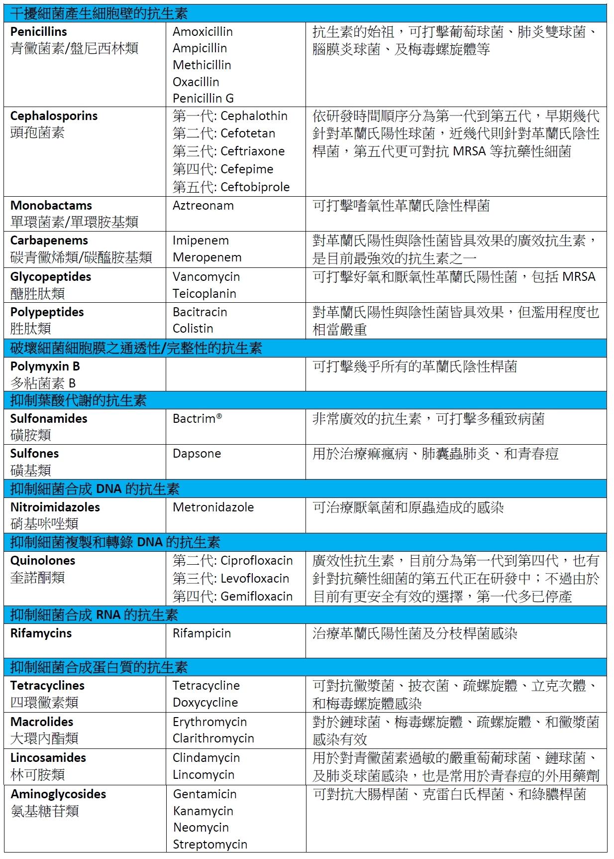 抗生素藥物表2