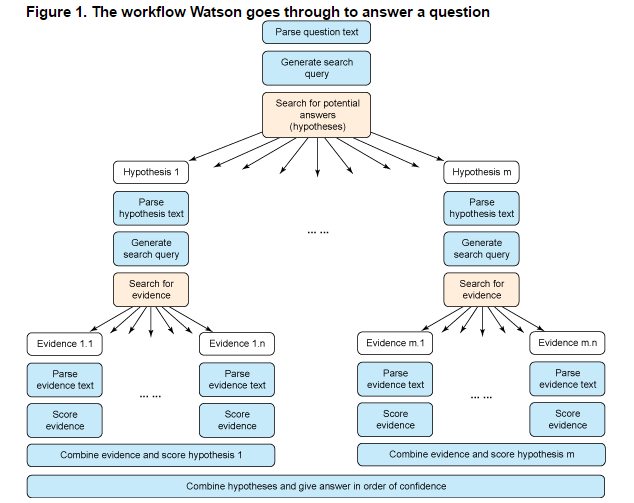 Watson 產出答案的決策過程 (圖片來源:http://www.ibm.com/developerworks/library/os-ind-watson/)
