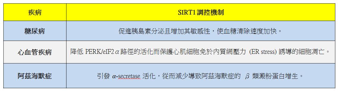 SIRT1-1