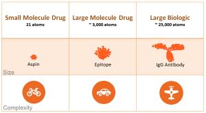生物藥與傳統化學藥物之比較圖,基因線上繪製。