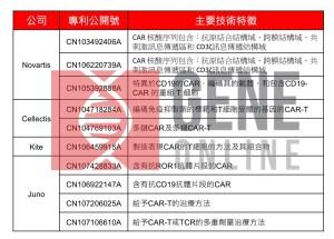 表一:Novartis、Cellectis、 Juno、Kite 於中國申請 CAR-T 核心專利。(本表格由 Geneonline 整理)