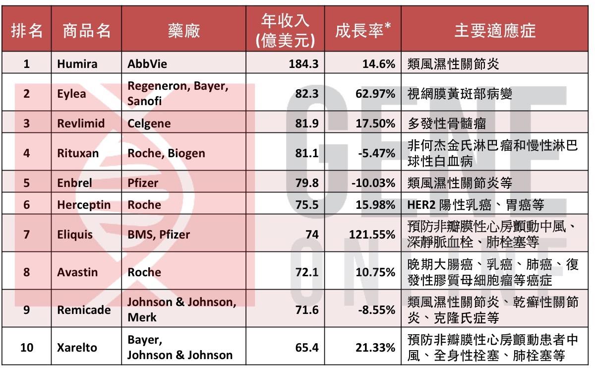 2017 年全球十大暢銷藥物。 *與 2016 年比較。 (本表格由基因線上整理)